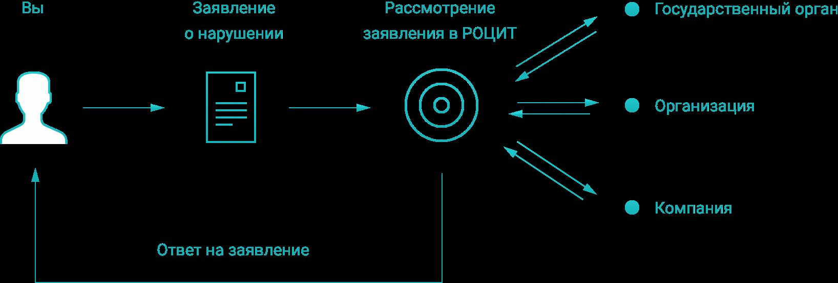 Вход на сайт роспотребнадзора