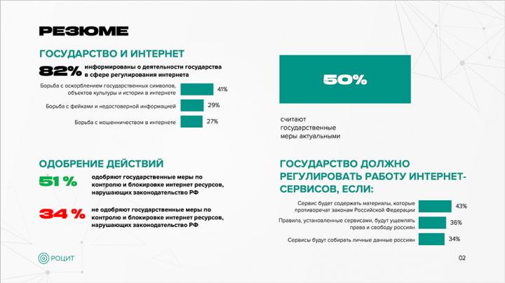 Отношение российских пользователей к деятельности государства в сфере регулирования интернет пространства